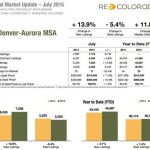 Real Estate Market Report | July 2015